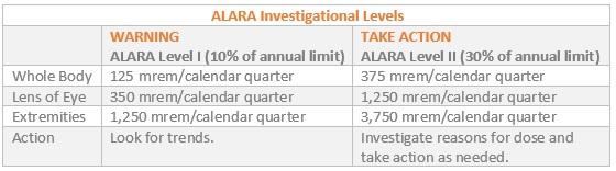 Alara Investigational Levels